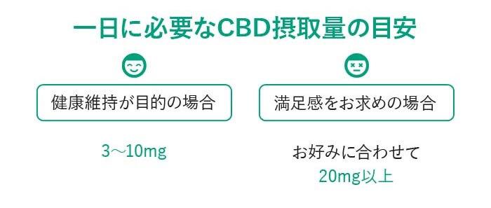 cbdオイルの摂取量の目安