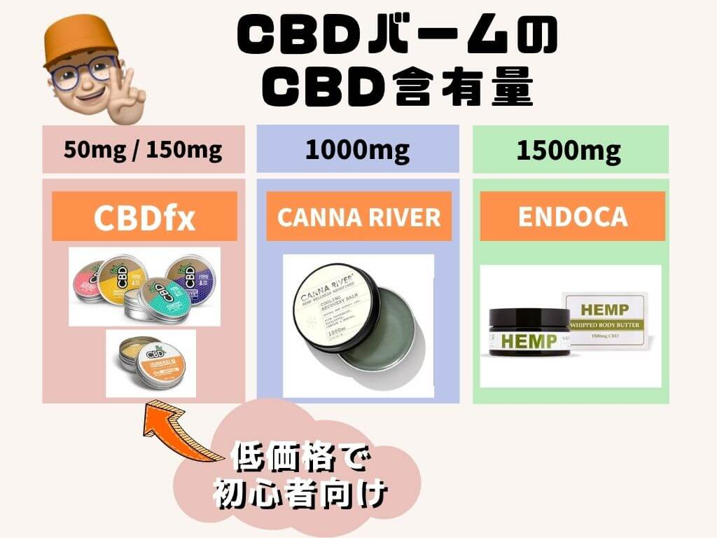 CBD含有量で選ぼう